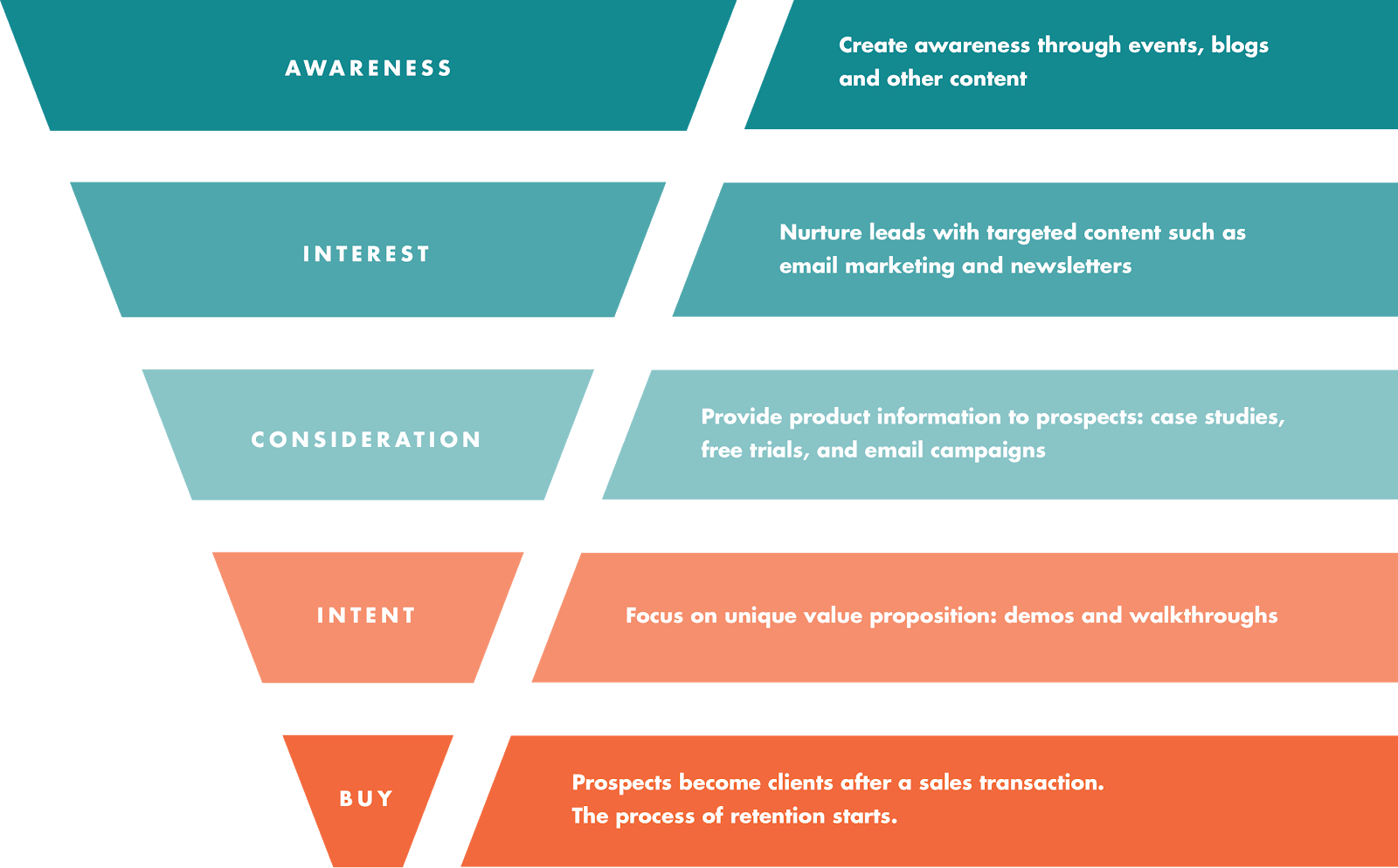 content and marketing funnel