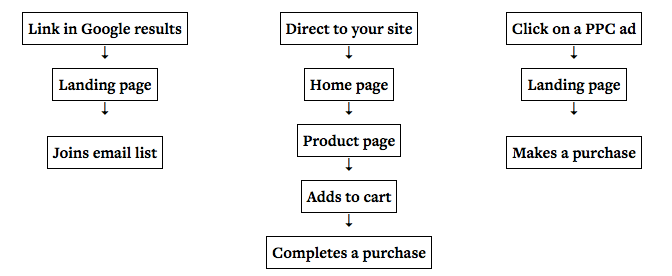 , How to Optimize Your Conversion Funnel, from ToFu to BoFu
