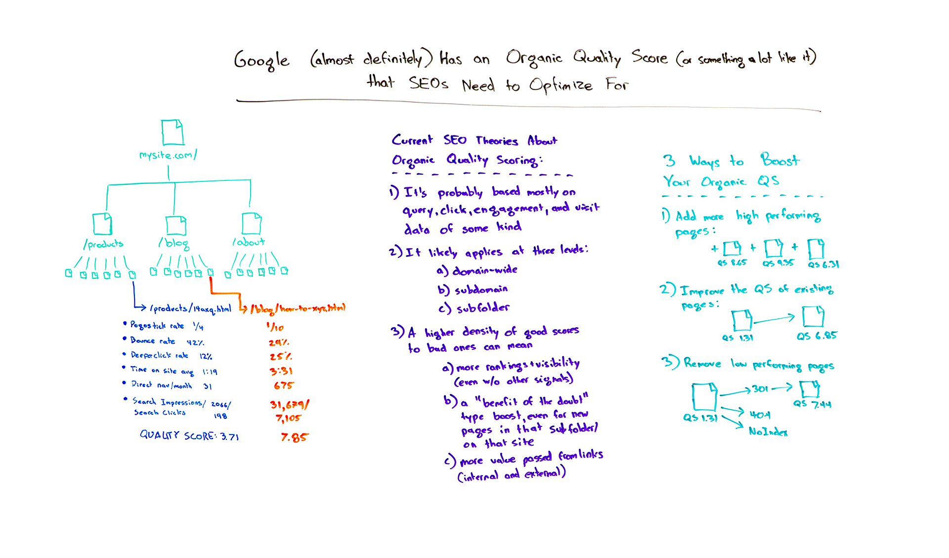How To Optimize For Googles Organic Quality Score Moz