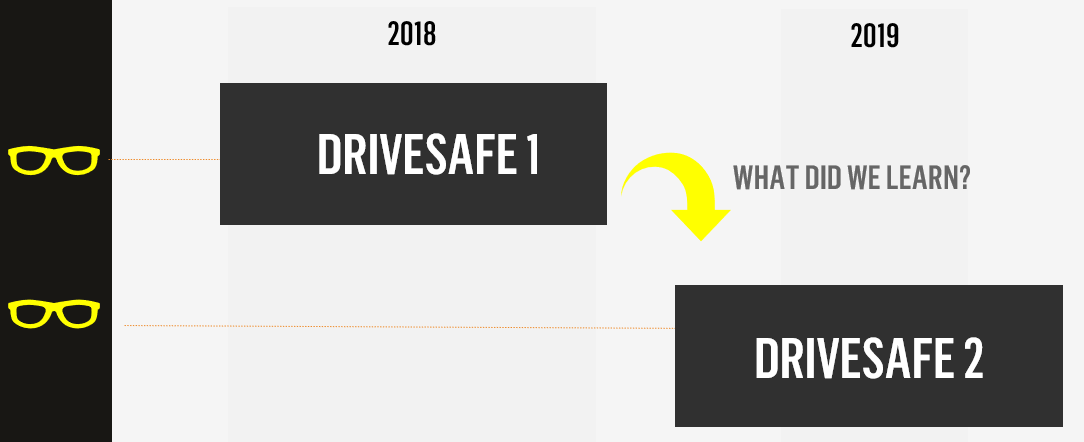 How to Get Quick Results With SEO Sprints: The DriveSafe Case Study 7