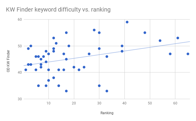 This image shows a scatter plot for KW Finder's keyword difficulty scores versus our keyword rankings. The data also has a significant amount of outliers relative to the regression line.