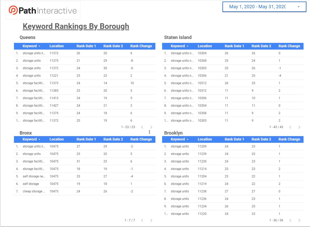 Relatório de alterações de classificação com conectores do Google Data Studio da STAT 9