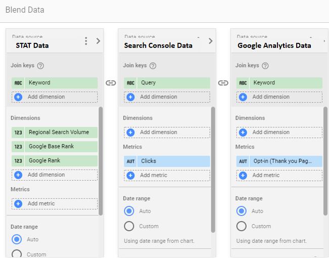 Relatório de alterações de classificação com conectores do Google Data Studio da STAT 10
