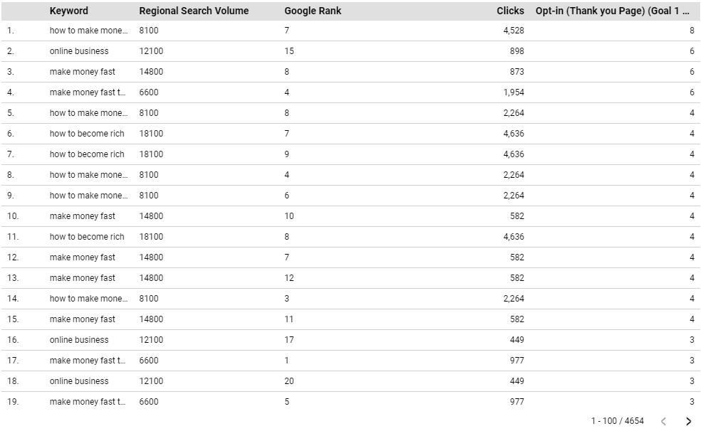 Relatório de alterações de classificação com conectores do Google Data Studio da STAT 11