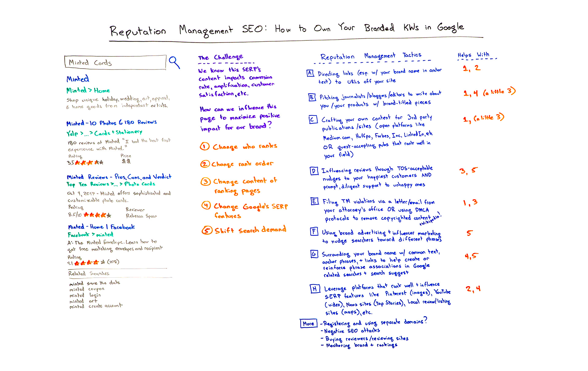 How to Own Your Branded Keywords in Google