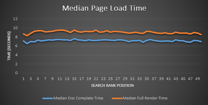 Median Page Load Time and Search Rank Position