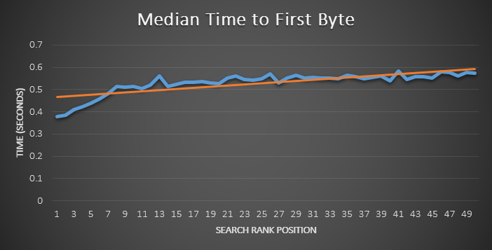 Median Time to First Byte and Search Rank Position