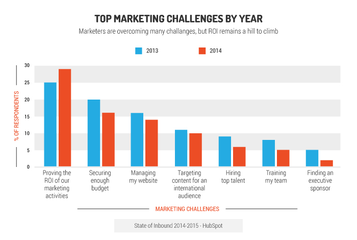 top marketing challenges by year