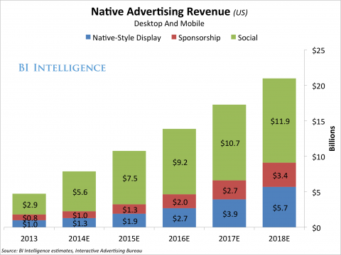 native advertising revenue desktop and mobile