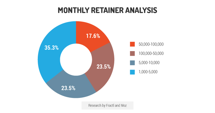 monthly retainer analysis agency