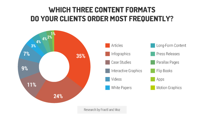 analysis of content formats
