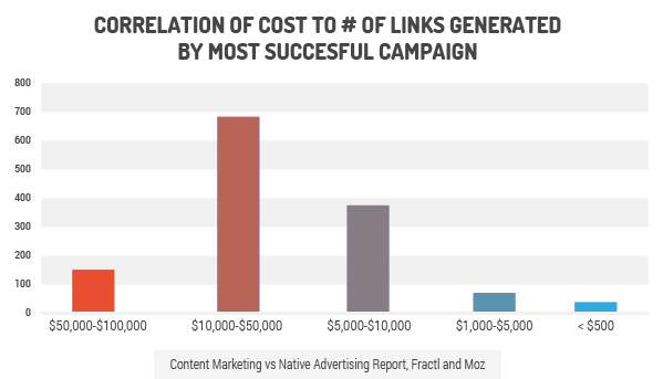 cost of link analysis content marketing