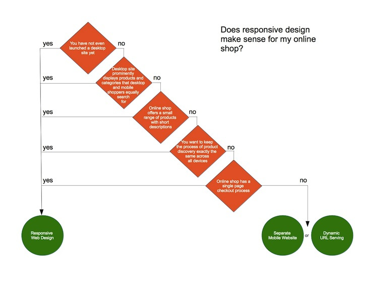 responsive design m-commerce chart