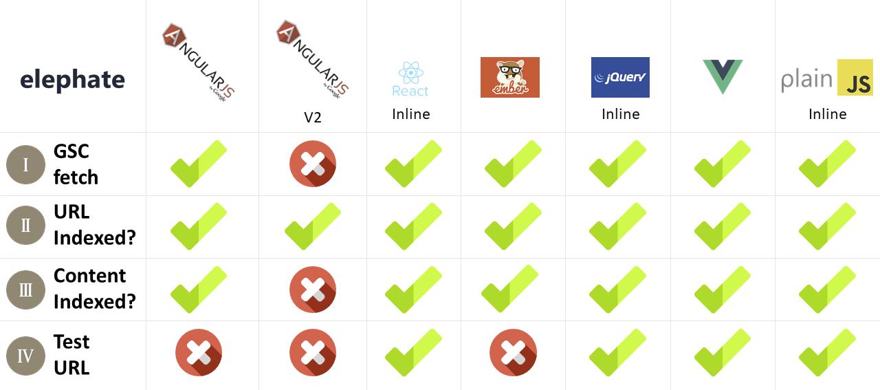Wie crawlt und indexiert der Googlebot verschiedene JavaScript-Frameworks?