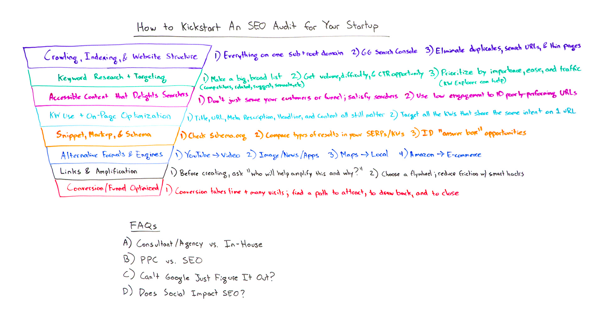 How to Kickstart an SEO Audit for Your Startup - Whiteboard Friday - Moz