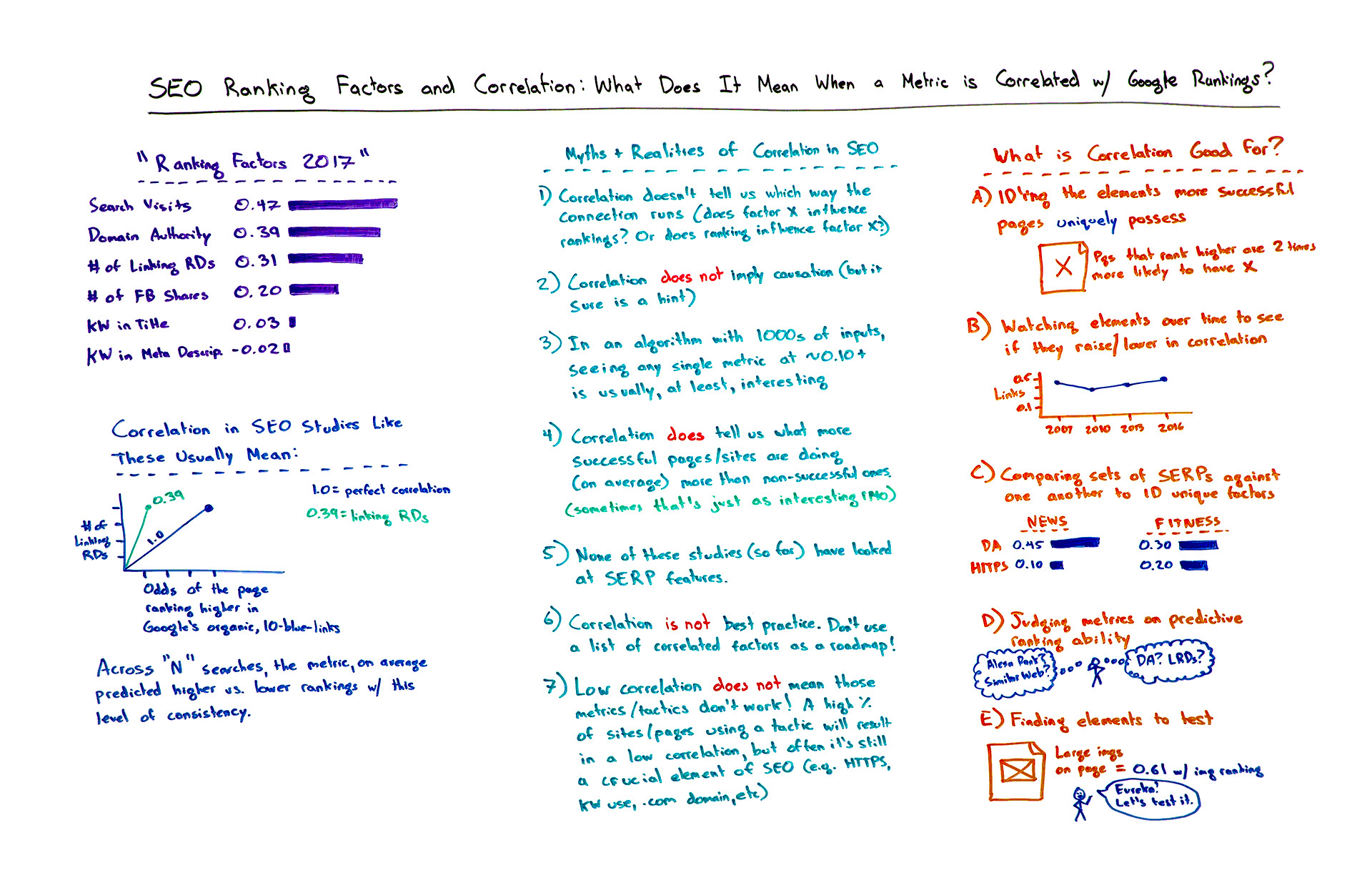 SEO Ranking Factors and Correlation