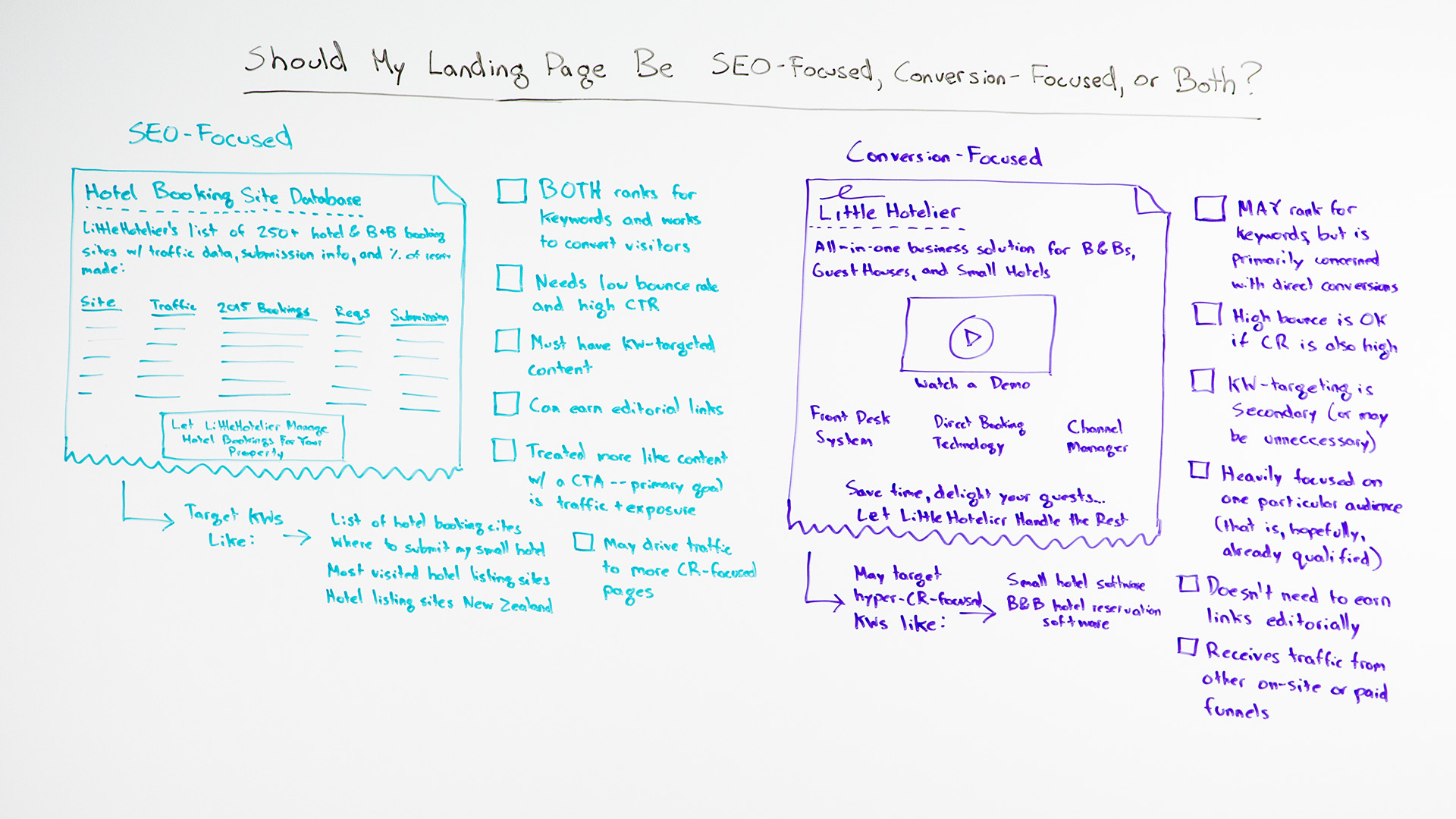 Should My Landing Page Be SEO-Focused, Conversion-Focused