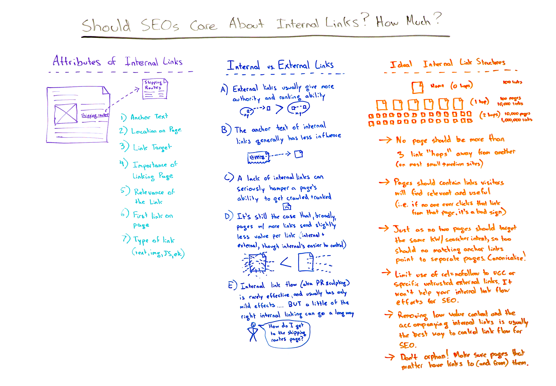 https://moz.com/blog/should-seos-care-about-internal-links-whiteboard-friday