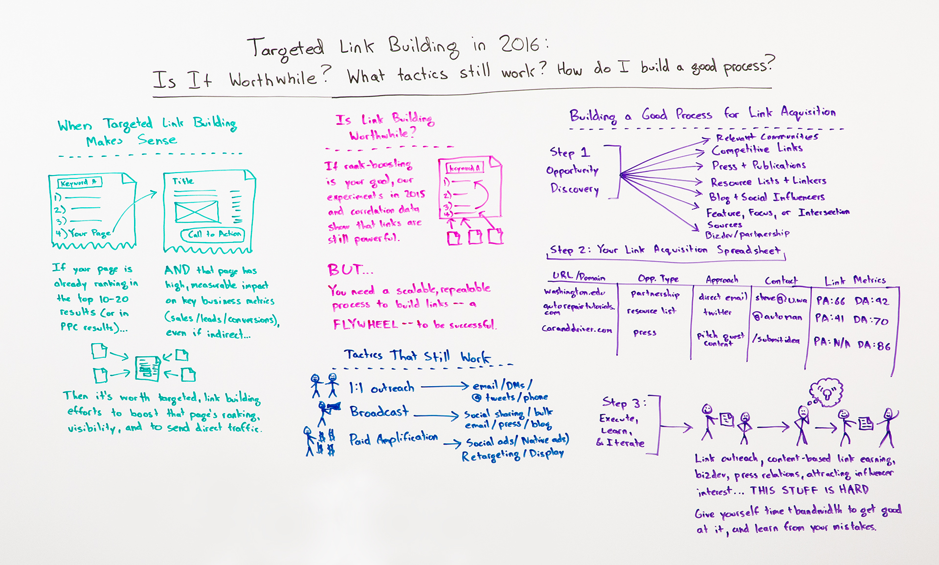 Targeted Link Building in 2016 – Whiteboard Friday | Digital