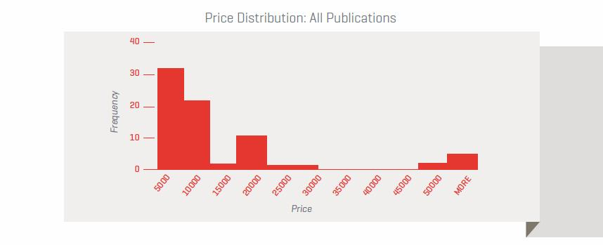 Price-Distribution-All-Publications.jpg