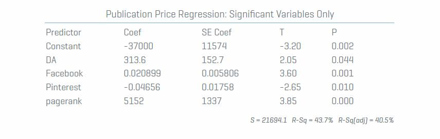 Publication-Price-Regresion-Significant-