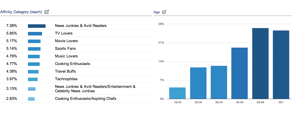 Google Analytics Demographics And Interest Reports Screenshot