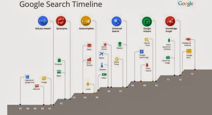 Google Search Timeline for Hummingbird