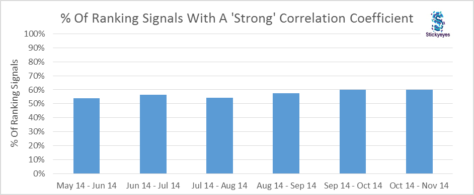 Percentage-ranking-signals-with-a-strong