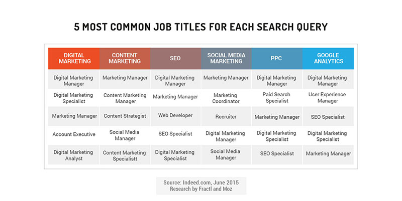 5 most common job titles by search query
