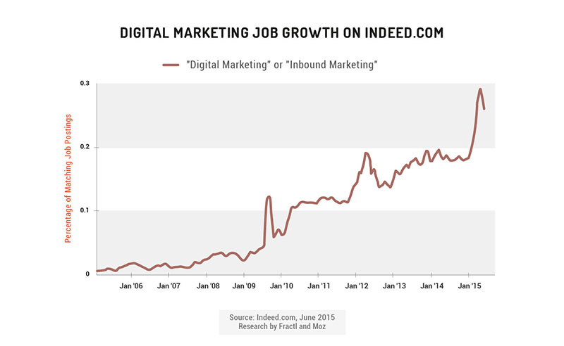 The Inbound Marketing Economy - Moz