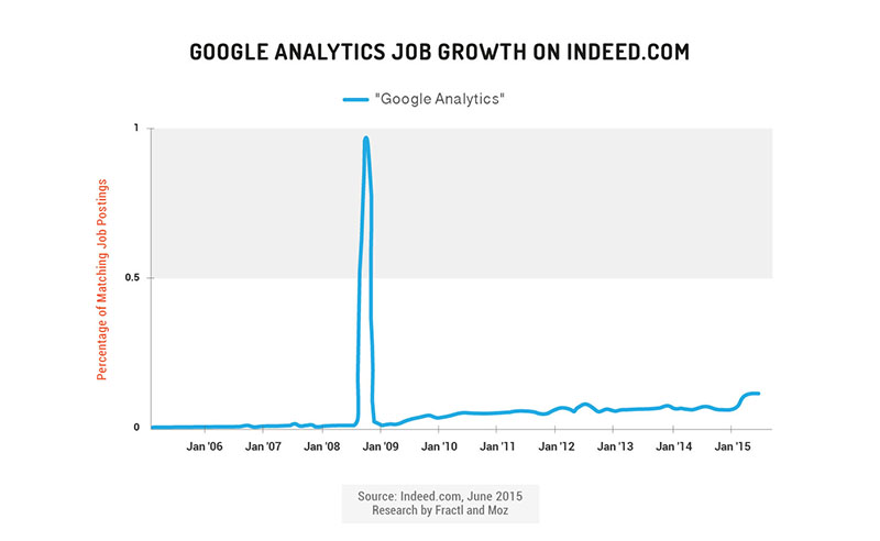google analytics job growth on indeed.com