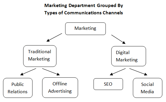 The Marketing Department of the Future - Moz