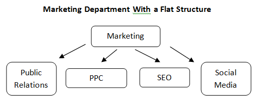 marketing-department-with-flat-structure