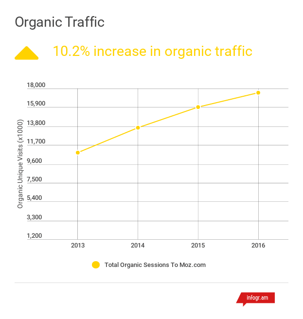 organic traffic 2016 annual report.png