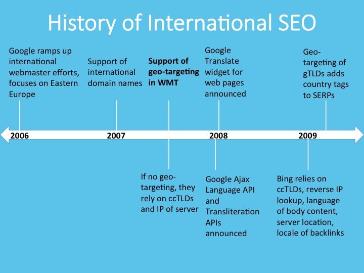 The 15 Most Popular Myths About International SEO, Debunked