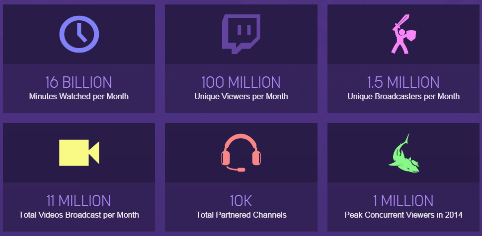 engagement with twitch.tv
