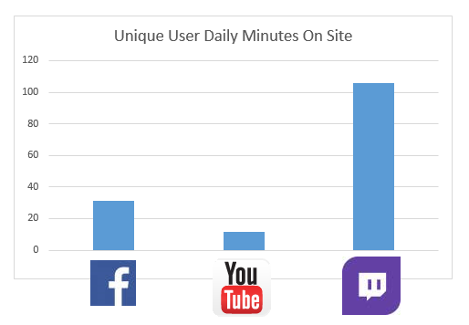 unique user daily minutes on site