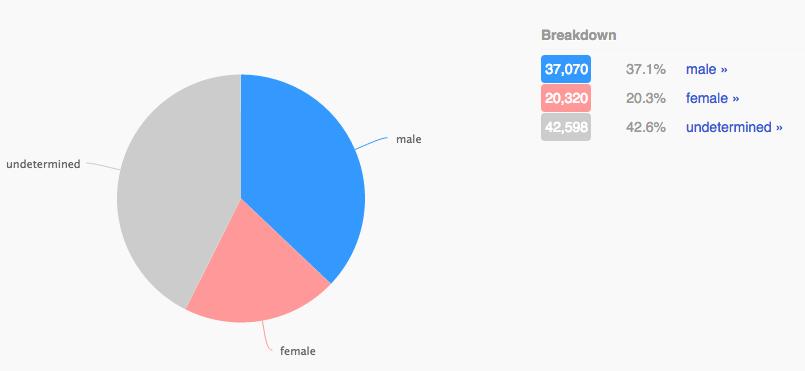 07 - trump gender ratio.png