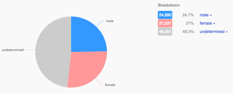 11 - clinton gender ratio.png