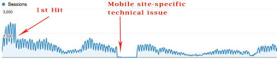 Mobile Site Historic Google Traffic