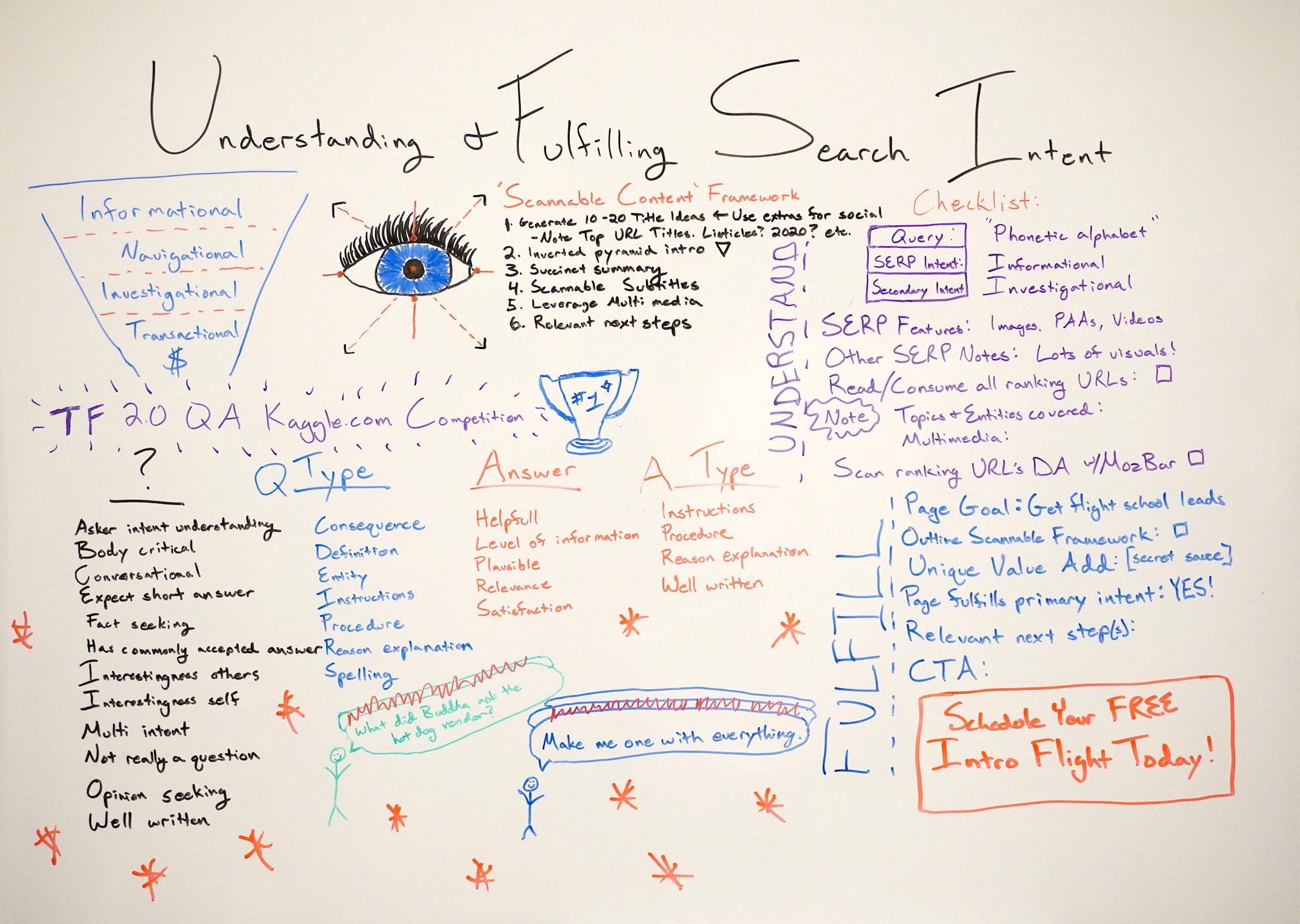 Compreendendo e cumprindo a intenção de pesquisa - Whiteboard Friday 2