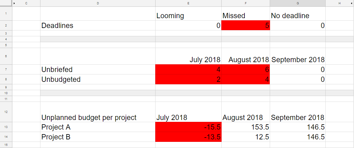 Visualizing Time A Project Management How To Using Google Sheets Moz