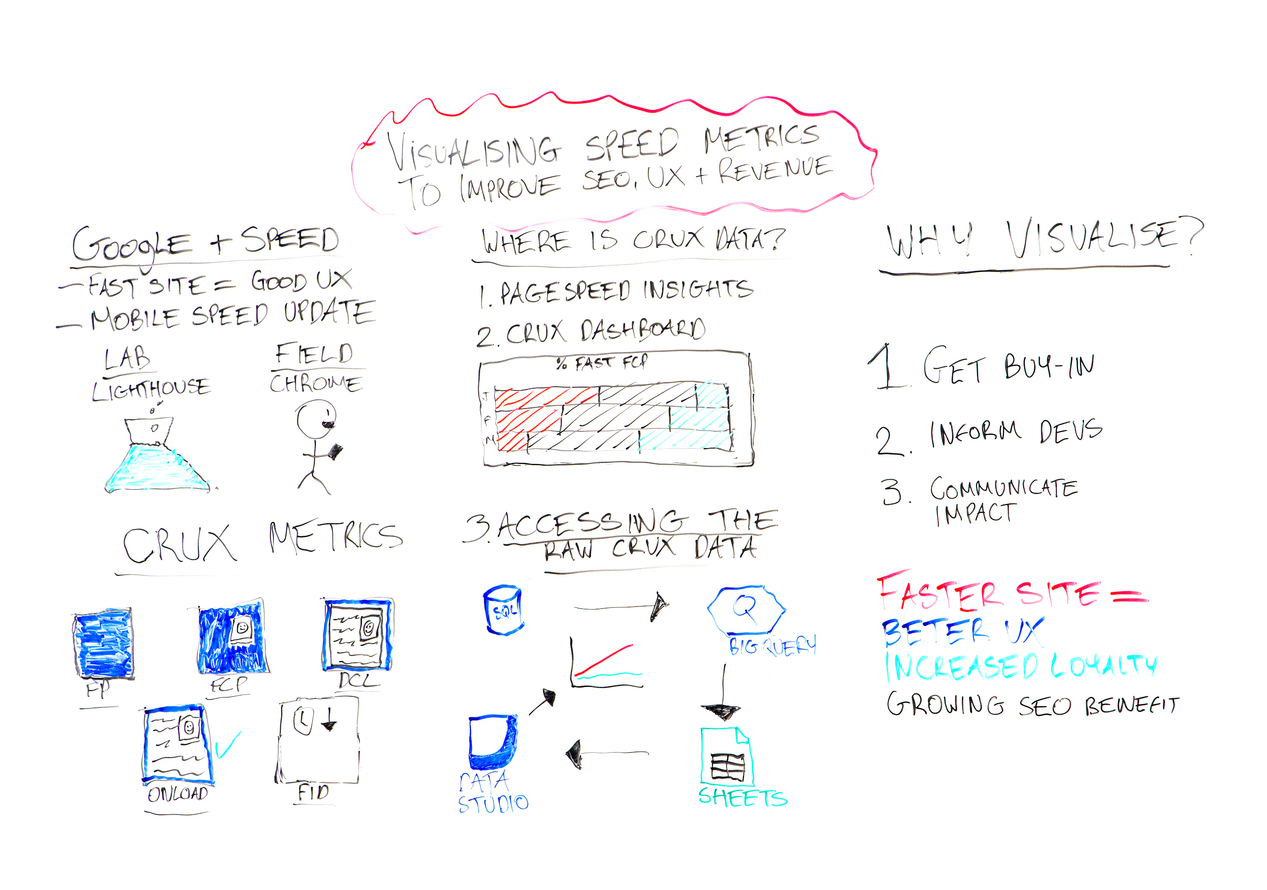 Visualizing Speed Metrics to Improve SEO, UX, &