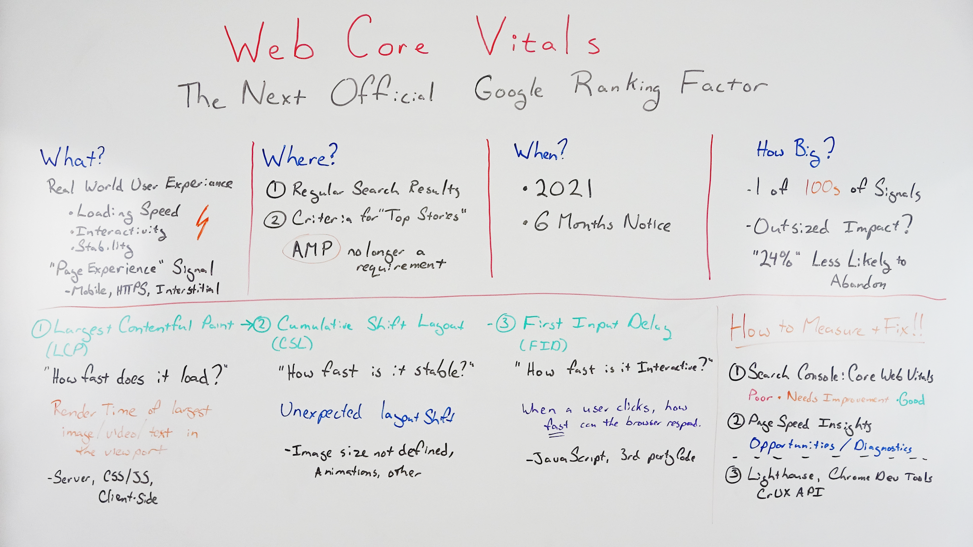 Principais vitais da Web: o próximo fator oficial de classificação do Google - Whiteboard Friday 2