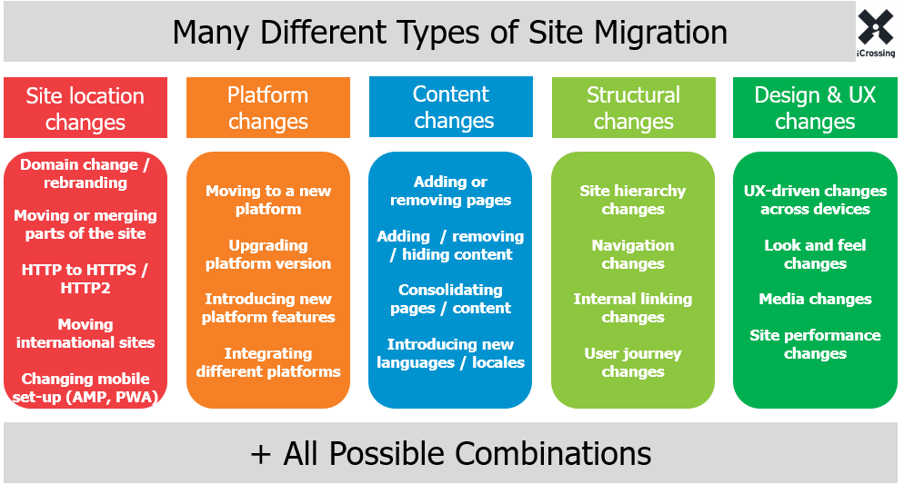 The Website Migration Guide: SEO Strategy, Process, & Checklist - Moz