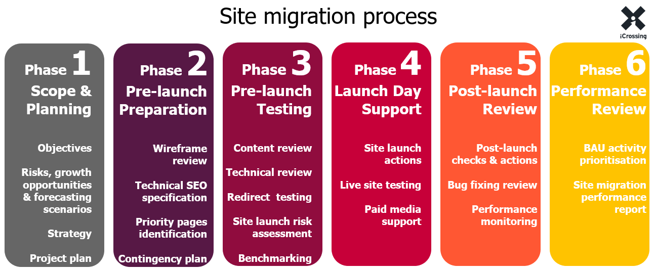 Site migration guide seo strategy process checklist moz for Website build project plan