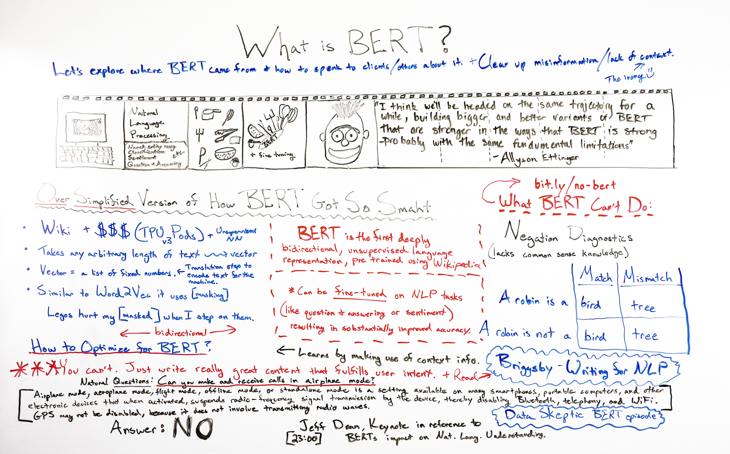 What Is BERT? - Whiteboard Friday