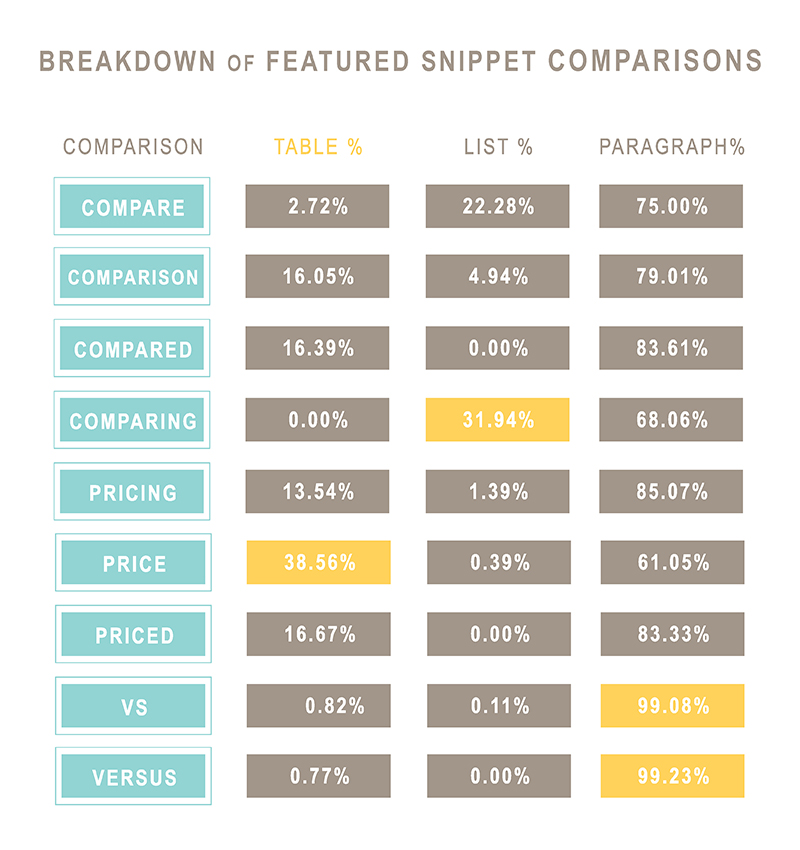 Breakdown of featured snippet comparisons: what earned the highest percentage of tables, lists, and paragraphs?