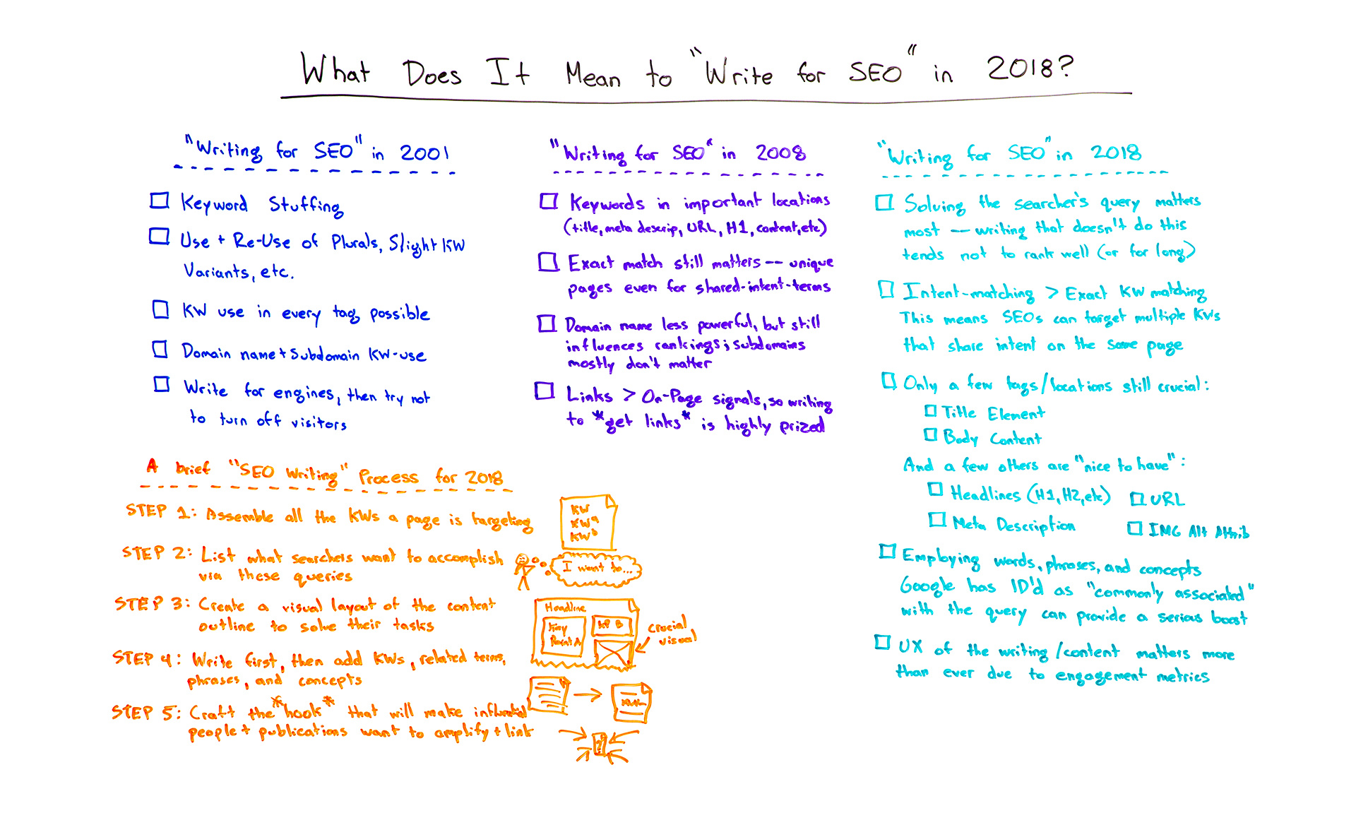 Write for SEO in 2018